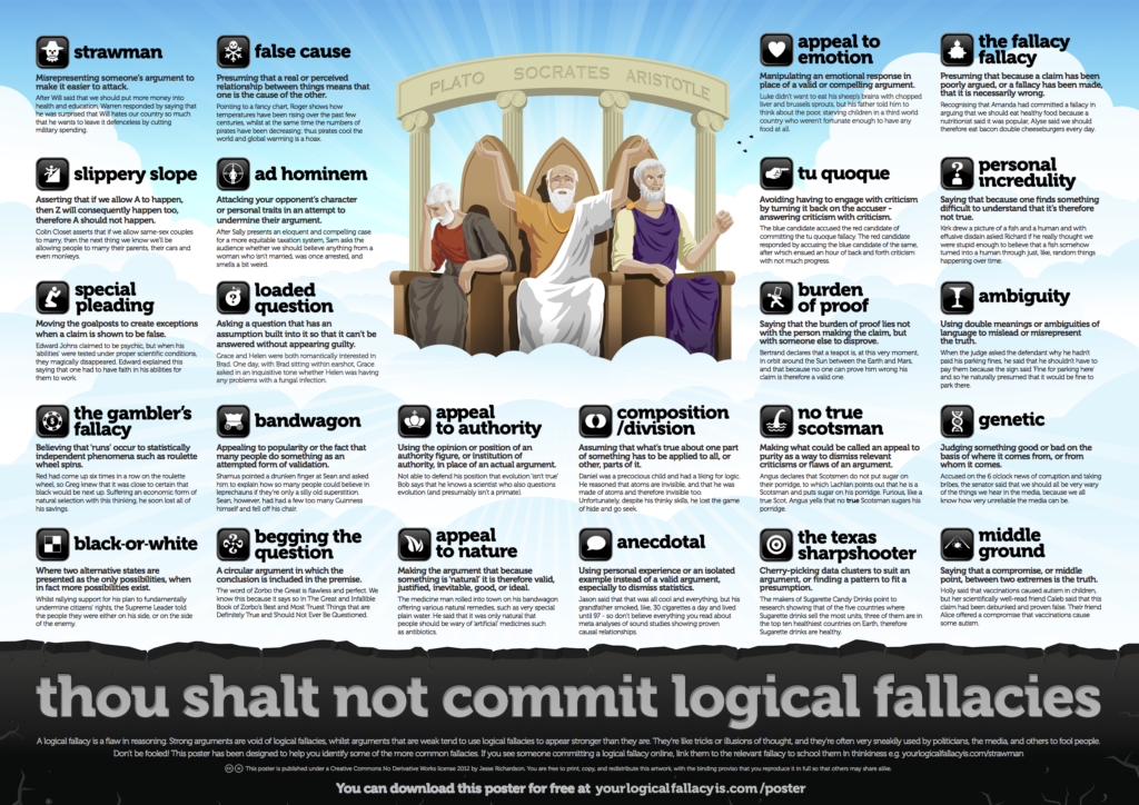 Logical Fallacies poster from logicalfallacyis.com/poster